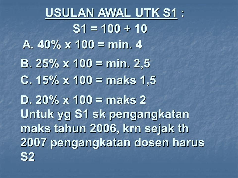 USULAN AWAL UTK S1 : S1 = 100 + 10. A. 40% x 100 = min. 4. B. 25% x 100 = min. 2,5. C. 15% x 100 = maks 1,5.