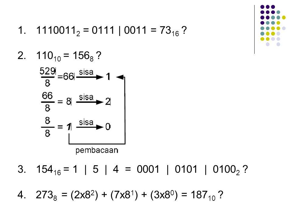 11100112 = 0111 | 0011 = 7316 11010 = 1568 15416 = 1 | 5 | 4 = 0001 | 0101 | 01002