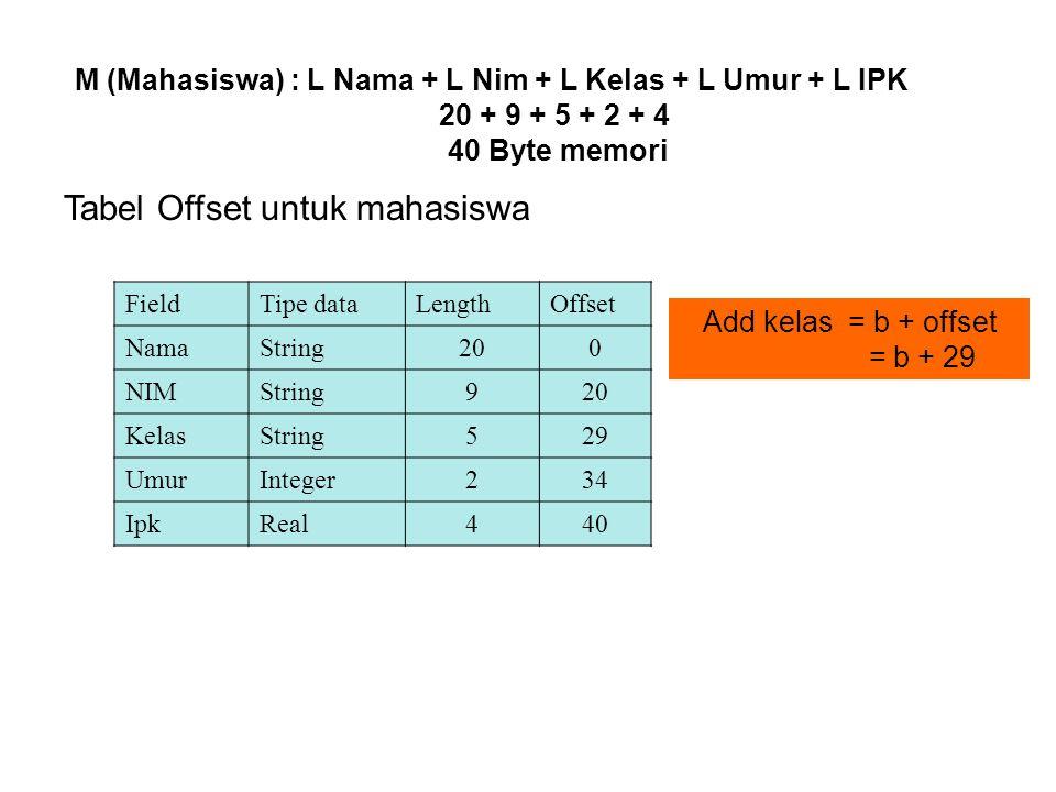 M (Mahasiswa) : L Nama + L Nim + L Kelas + L Umur + L IPK