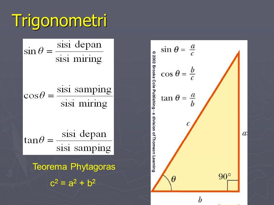 Trigonometri Teorema Phytagoras c2 = a2 + b2