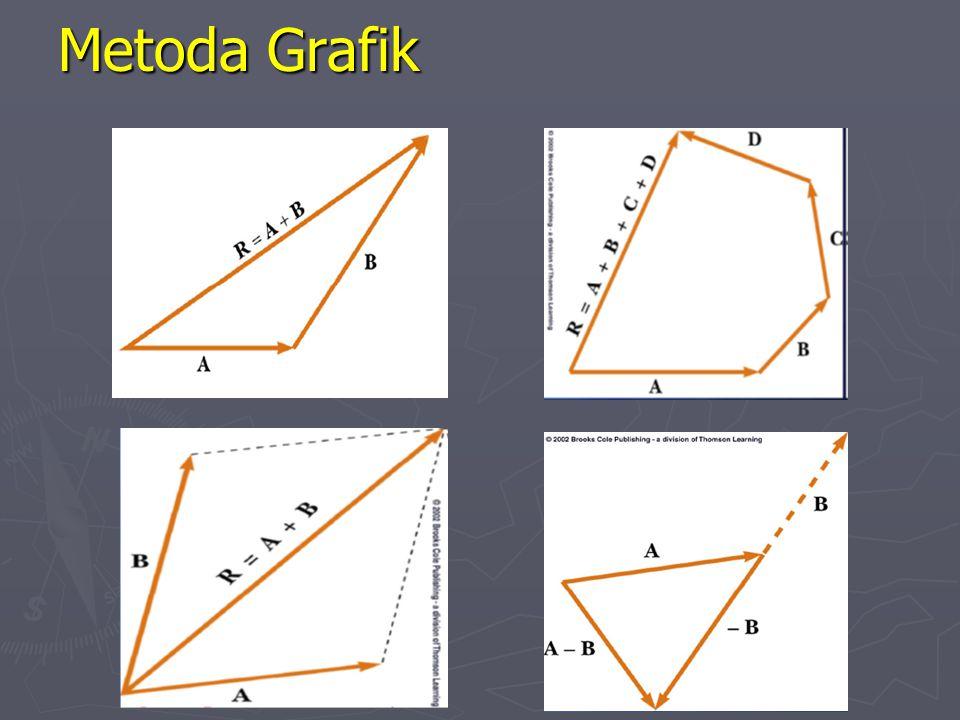 Metoda Grafik