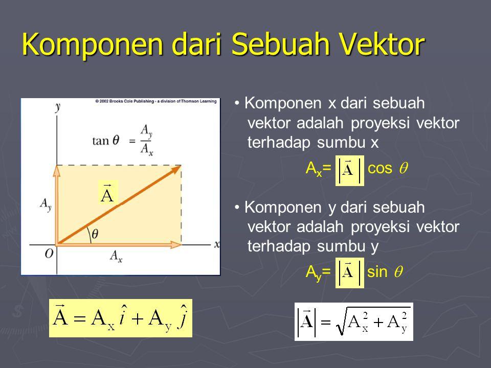 Komponen dari Sebuah Vektor