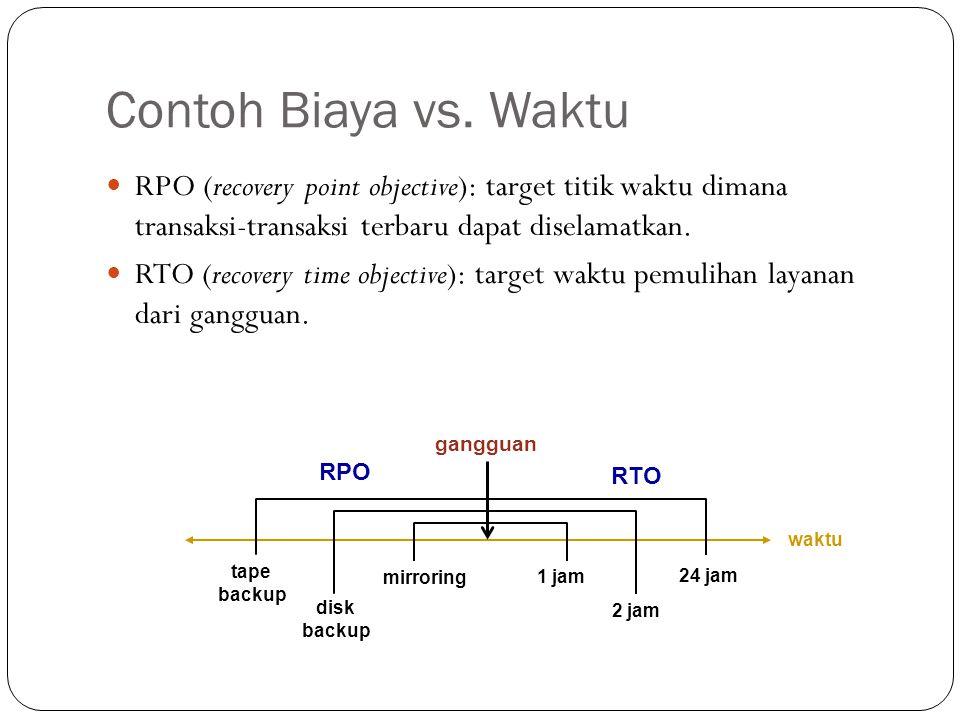 Contoh Biaya vs. Waktu RPO (recovery point objective): target titik waktu dimana transaksi-transaksi terbaru dapat diselamatkan.
