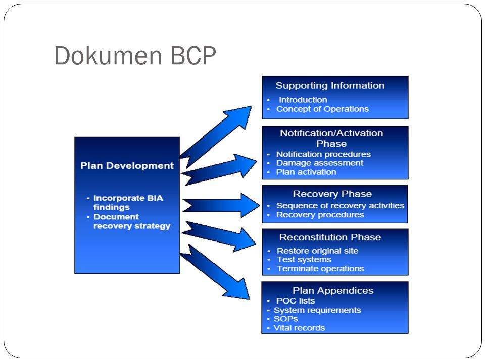 Dokumen BCP