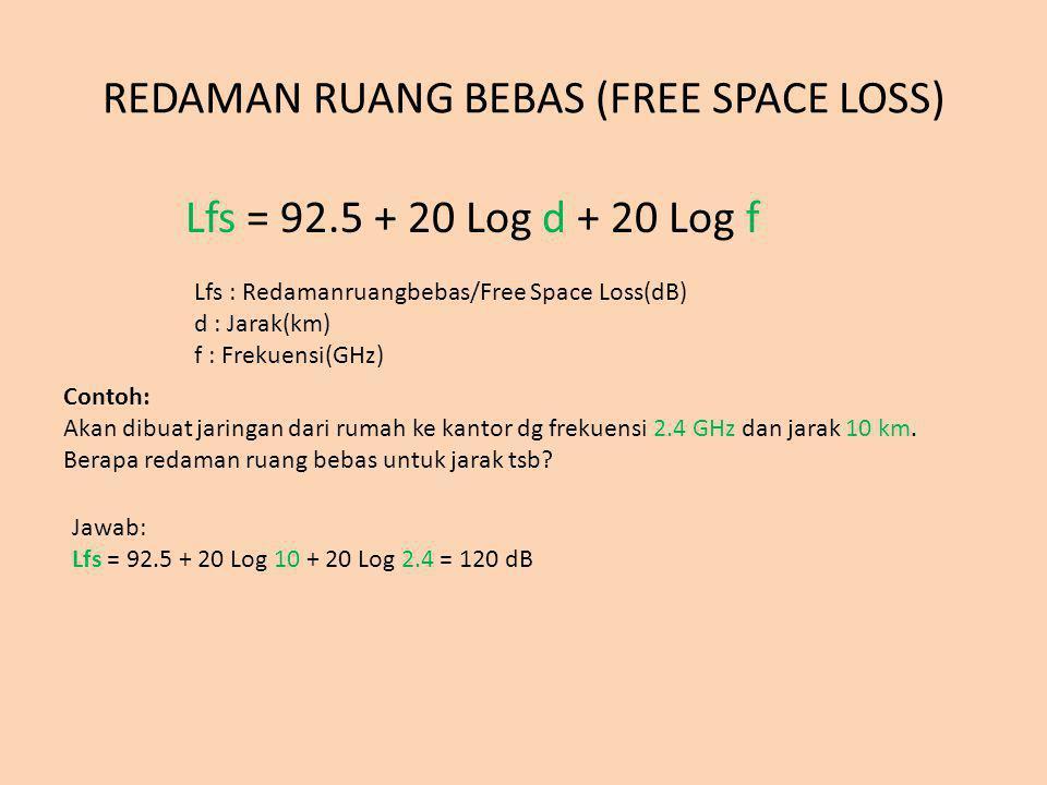 REDAMAN RUANG BEBAS (FREE SPACE LOSS)