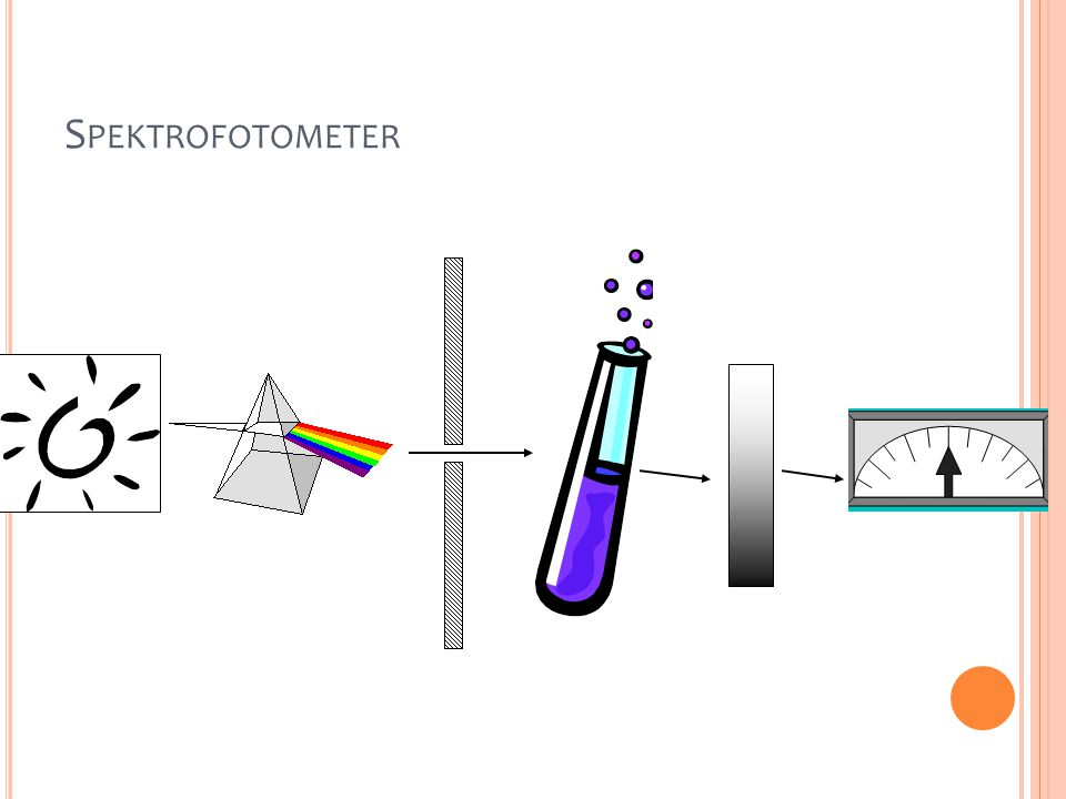 Spektrofotometer The monochromatic light is obtained by allowing the beam of light to pass through a prism or diffraction grating (monochrometer)