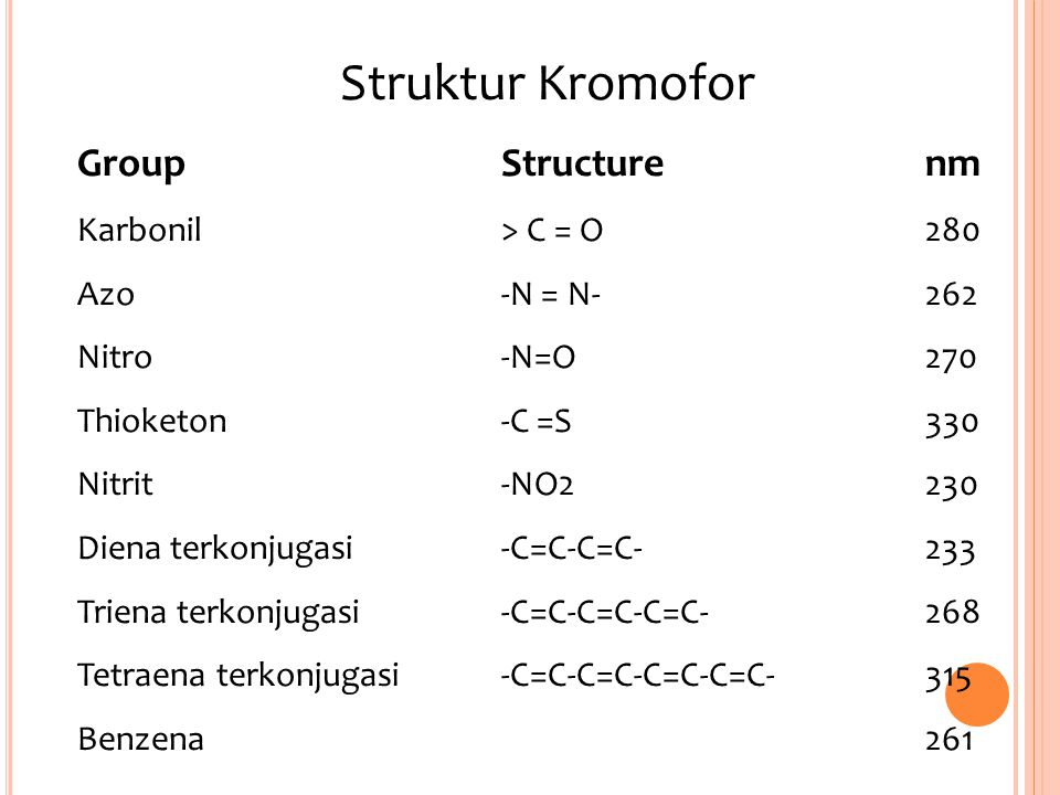 Struktur Kromofor Group Structure nm Karbonil > C = O 280