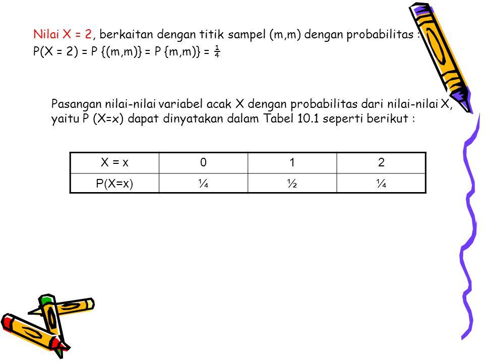 Nilai X = 2, berkaitan dengan titik sampel (m,m) dengan probabilitas :