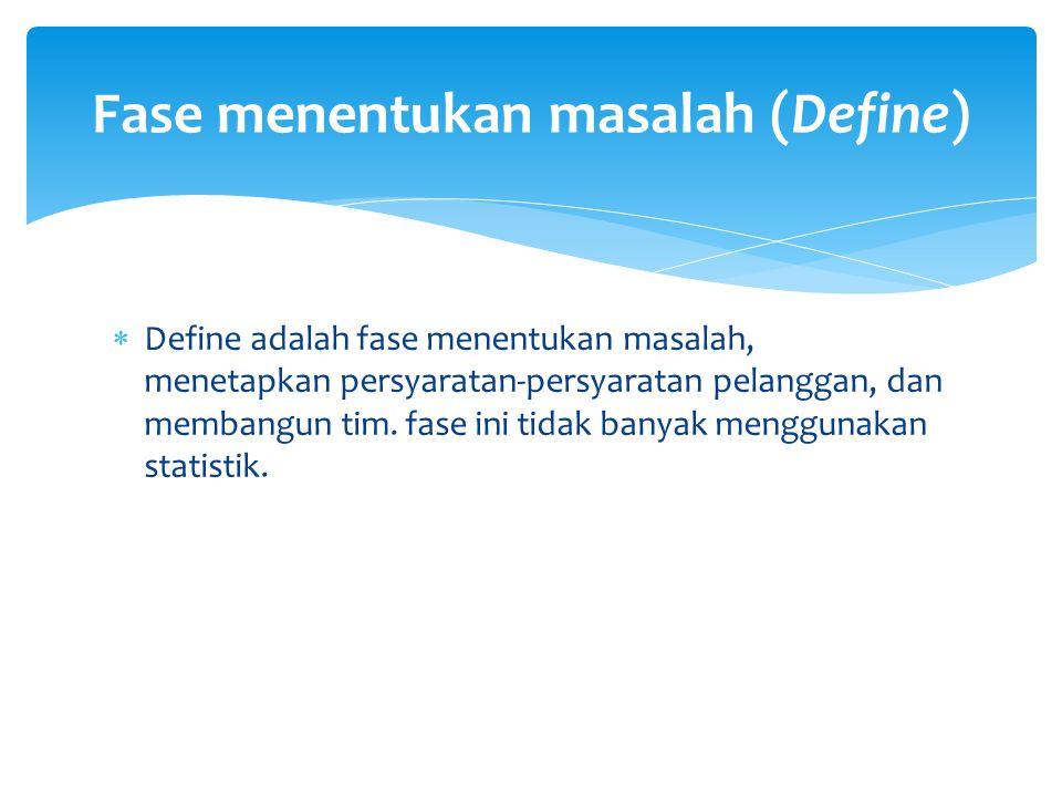 Fase menentukan masalah (Define)