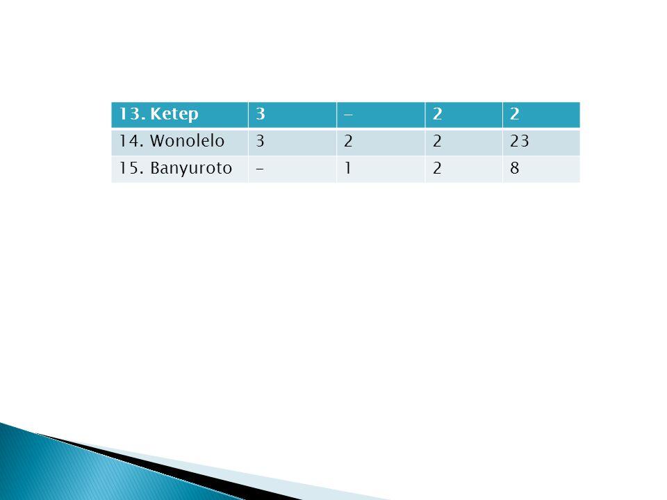 13. Ketep 3 - 2 14. Wonolelo 23 15. Banyuroto 1 8