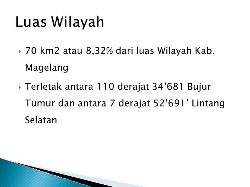 Luas Wilayah 70 km2 atau 8,32% dari luas Wilayah Kab. Magelang
