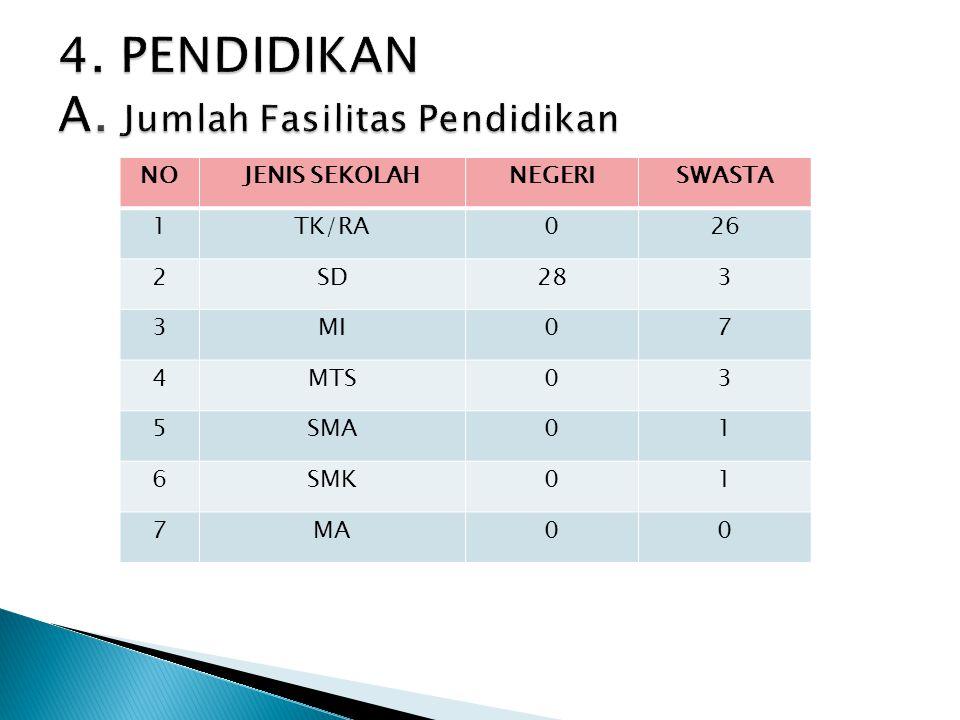 4. PENDIDIKAN A. Jumlah Fasilitas Pendidikan