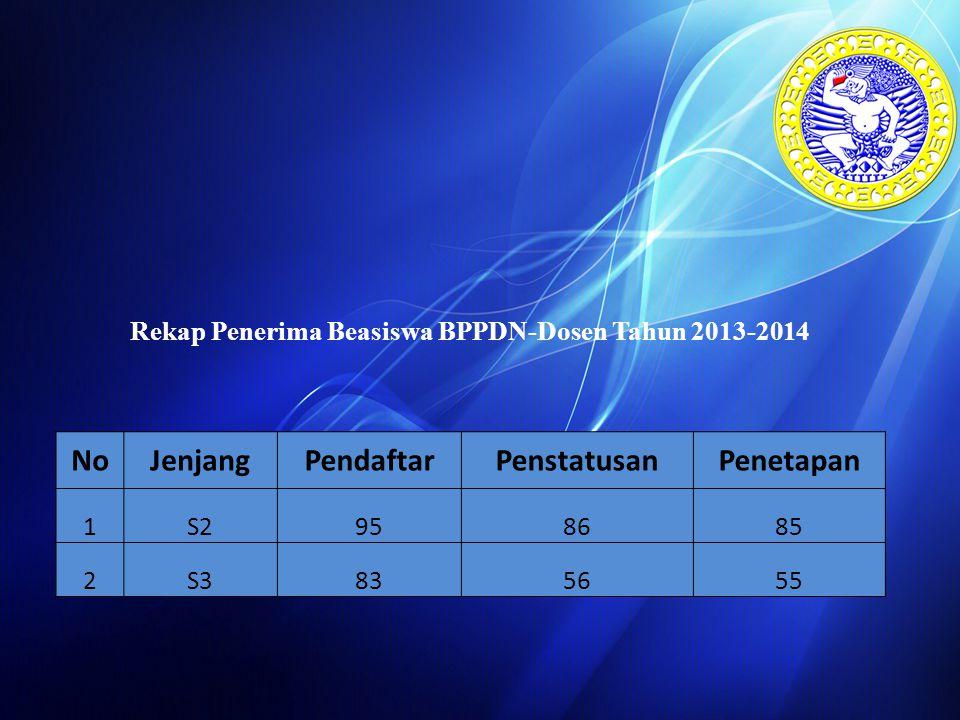Rekap Penerima Beasiswa BPPDN-Dosen Tahun 2013-2014