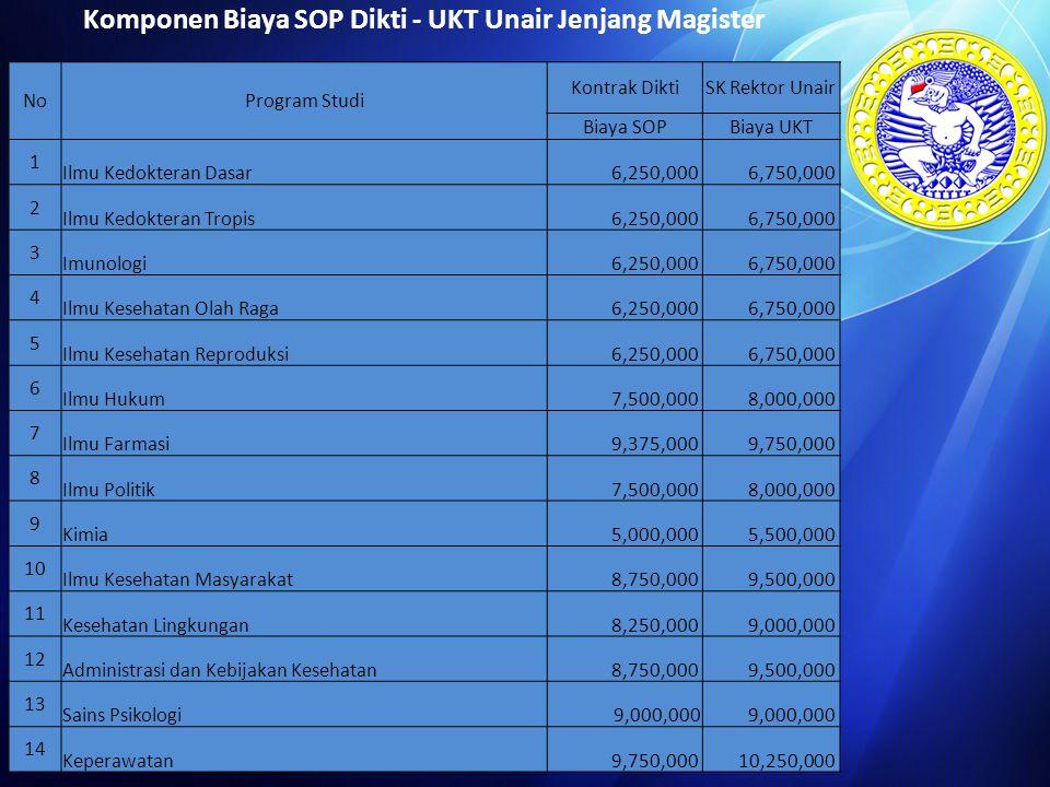 Komponen Biaya SOP Dikti - UKT Unair Jenjang Magister