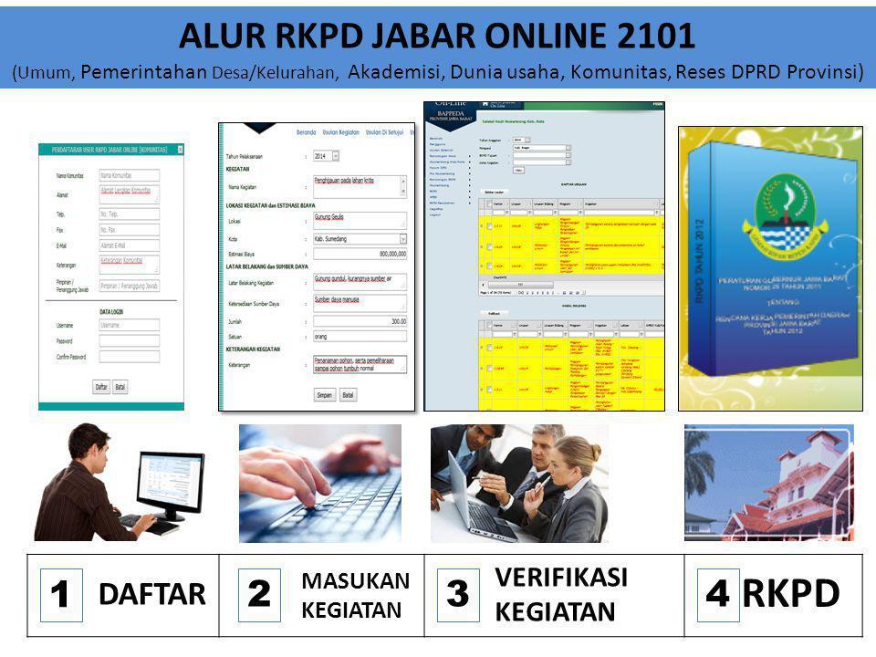 ALUR RKPD JABAR ONLINE 2101 (Umum, Pemerintahan Desa/Kelurahan, Akademisi, Dunia usaha, Komunitas, Reses DPRD Provinsi)