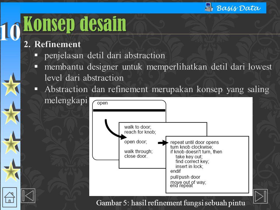 Gambar 5: hasil refinement fungsi sebuah pintu