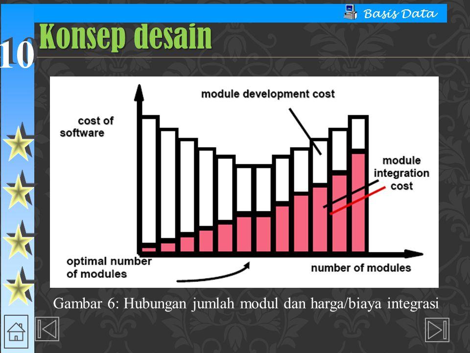 Gambar 6: Hubungan jumlah modul dan harga/biaya integrasi