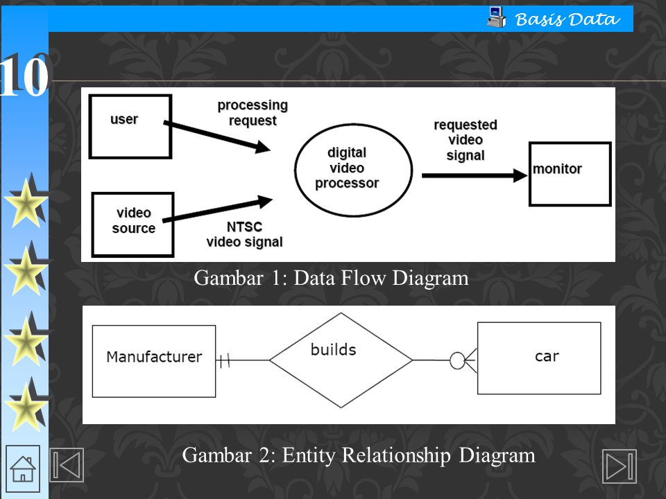 Gambar 2: Entity Relationship Diagram