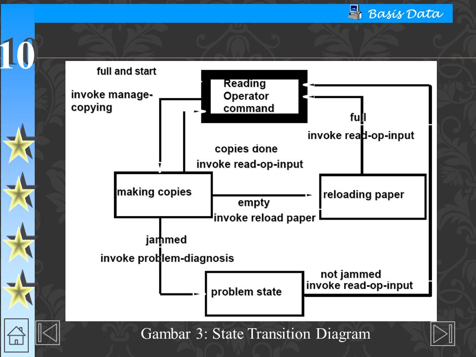 Gambar 3: State Transition Diagram