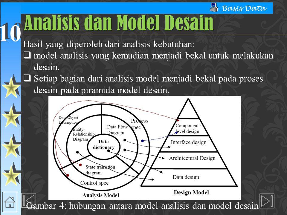 Analisis dan Model Desain
