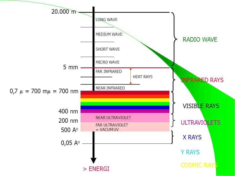 20.000 m RADIO WAVE 5 mm INFRARED RAYS 0,7  = 700 m = 700 nm