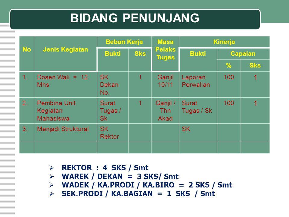 BIDANG PENUNJANG REKTOR : 4 SKS / Smt WAREK / DEKAN = 3 SKS/ Smt