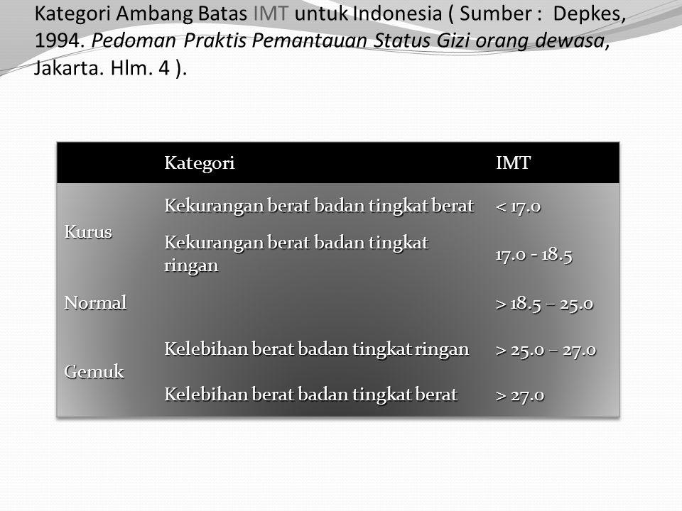 Kategori Ambang Batas IMT untuk Indonesia ( Sumber : Depkes, 1994