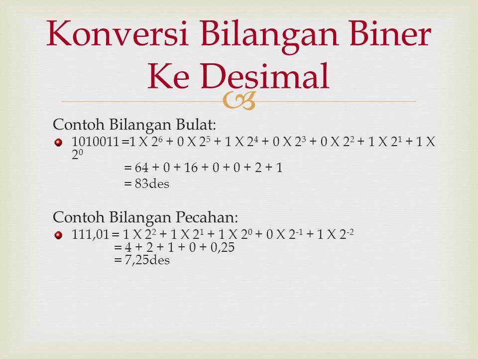 Konversi Bilangan Biner Ke Desimal