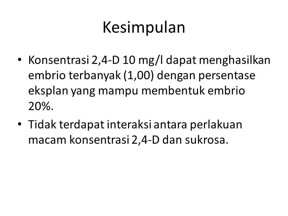 Kesimpulan Konsentrasi 2,4-D 10 mg/l dapat menghasilkan embrio terbanyak (1,00) dengan persentase eksplan yang mampu membentuk embrio 20%.