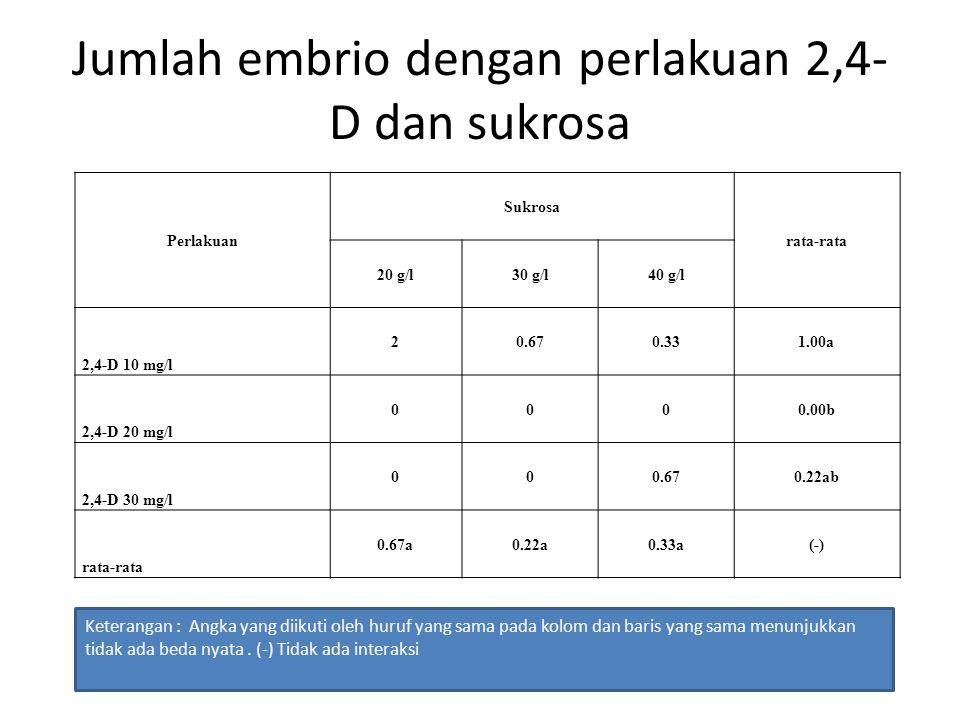 Jumlah embrio dengan perlakuan 2,4-D dan sukrosa