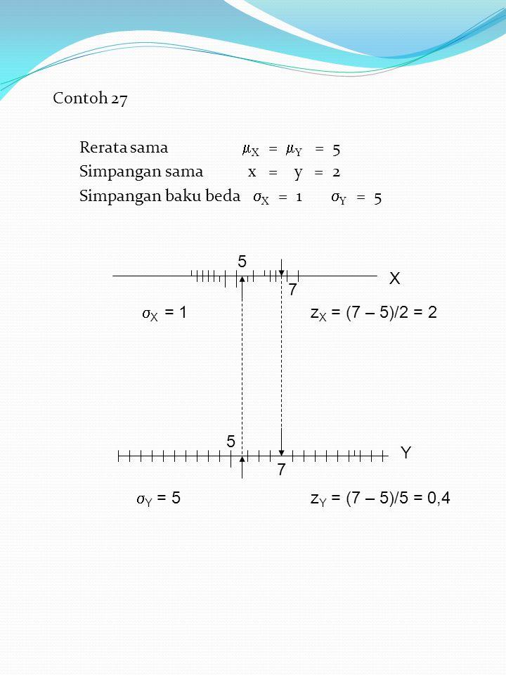 Contoh 27 Rerata sama X = Y = 5. Simpangan sama x = y = 2.