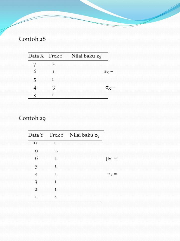 Contoh 28 Contoh 29 Data X Frek f Nilai baku zX 7 2 6 1 X = 5 1