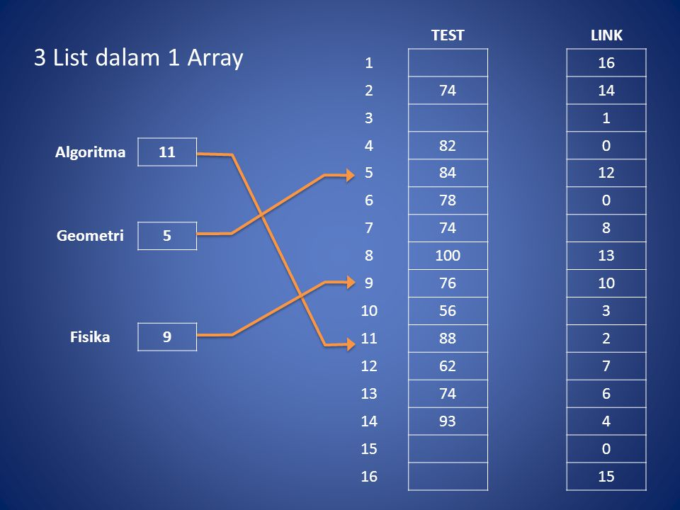 3 List dalam 1 Array TEST LINK 1 16 2 74 14 3 4 82 5 84 12 6 78 7 8