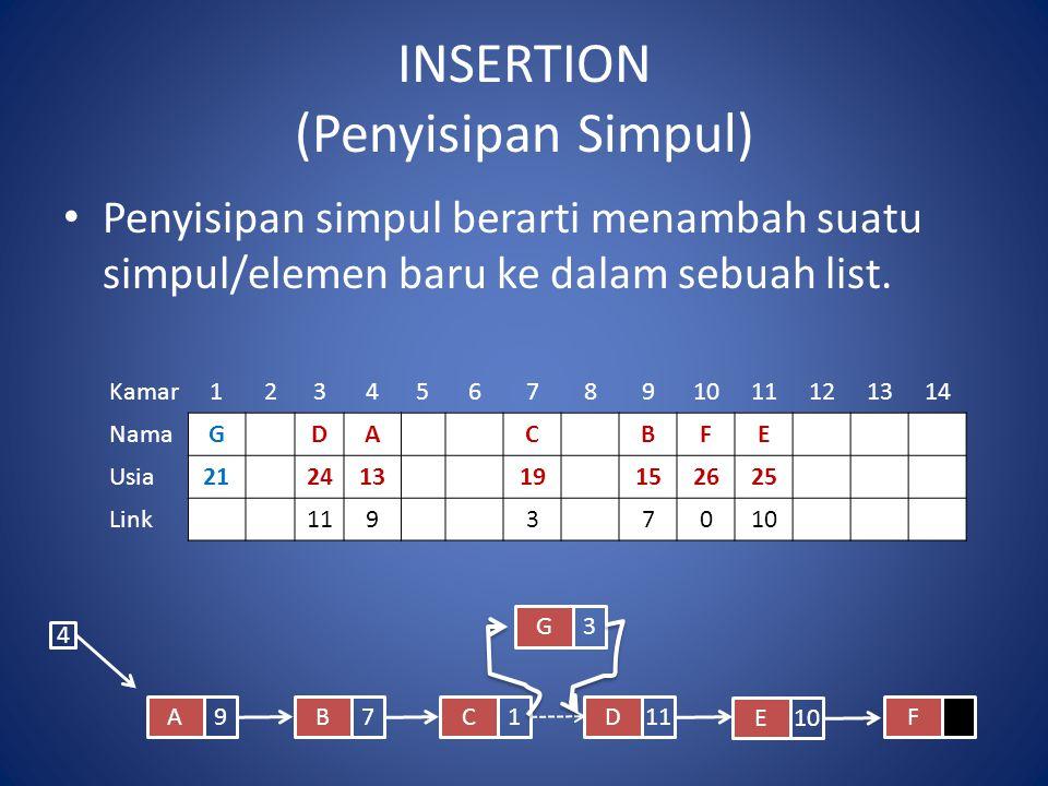 INSERTION (Penyisipan Simpul)