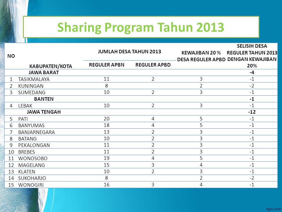Sharing Program Tahun 2013 NO KABUPATEN/KOTA JUMLAH DESA TAHUN 2013