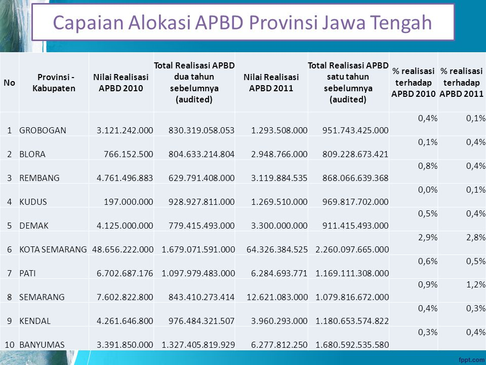 Capaian Alokasi APBD Provinsi Jawa Tengah