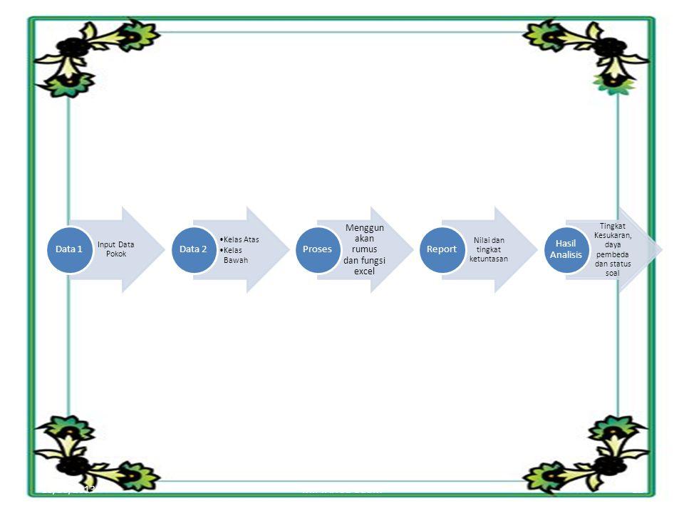 10/30/2013 MIFTAHUL ULUM Menggunakan rumus dan fungsi excel Data 1