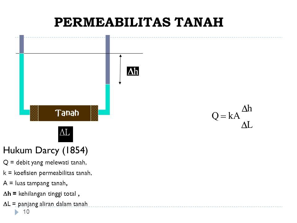 PERMEABILITAS TANAH Q kA h L = D Hukum Darcy (1854) Tanah