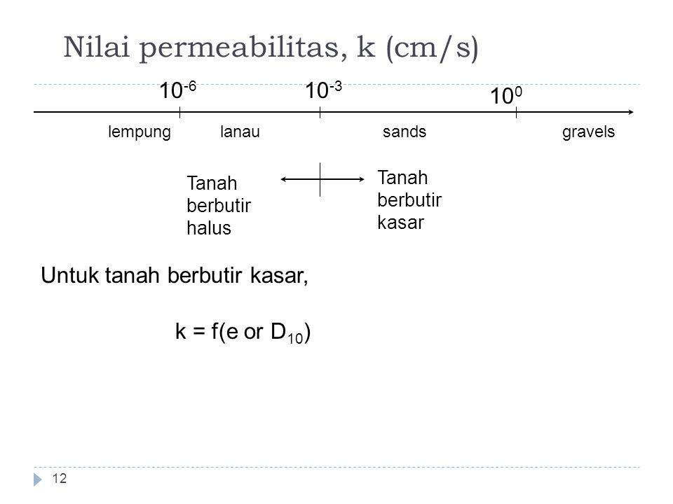 Nilai permeabilitas, k (cm/s)