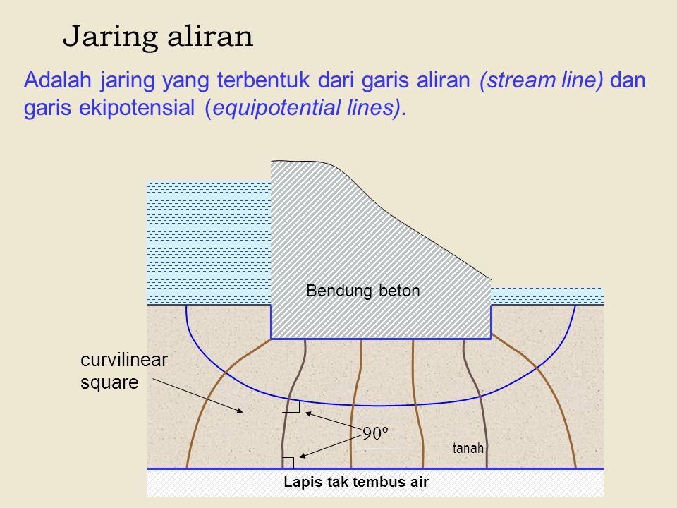Jaring aliran Adalah jaring yang terbentuk dari garis aliran (stream line) dan garis ekipotensial (equipotential lines).