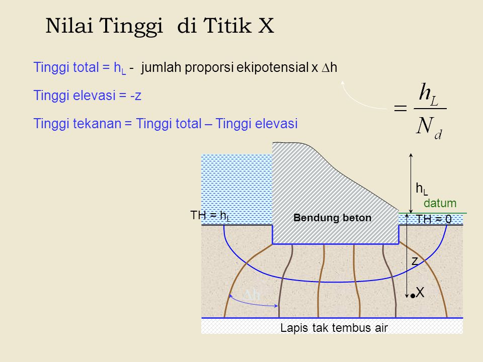 Nilai Tinggi di Titik X h