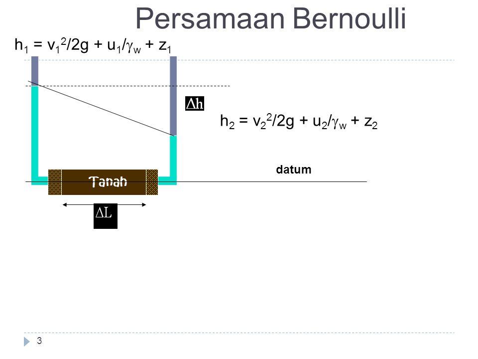 Persamaan Bernoulli h1 = v12/2g + u1/gw + z1 h2 = v22/2g + u2/gw + z2