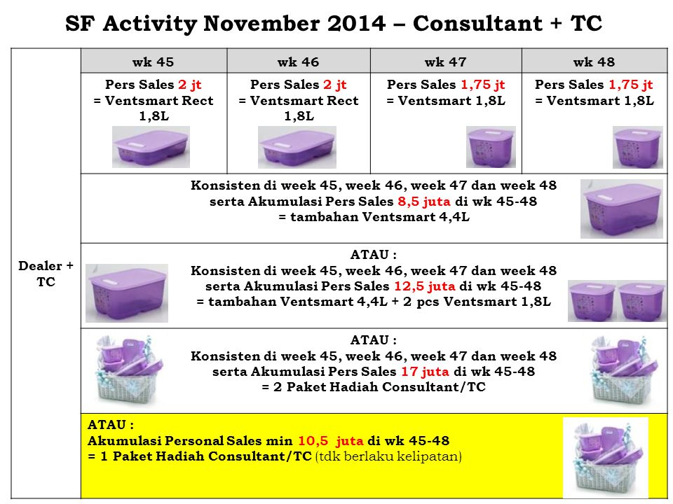 SF Activity November 2014 – Consultant + TC