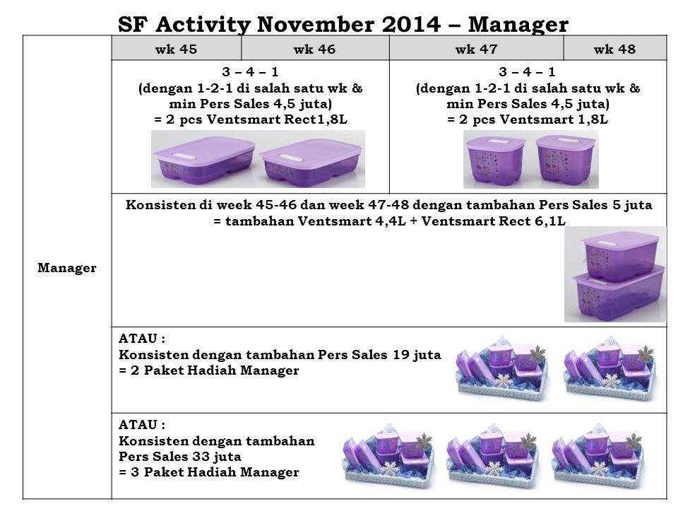 SF Activity November 2014 – Manager