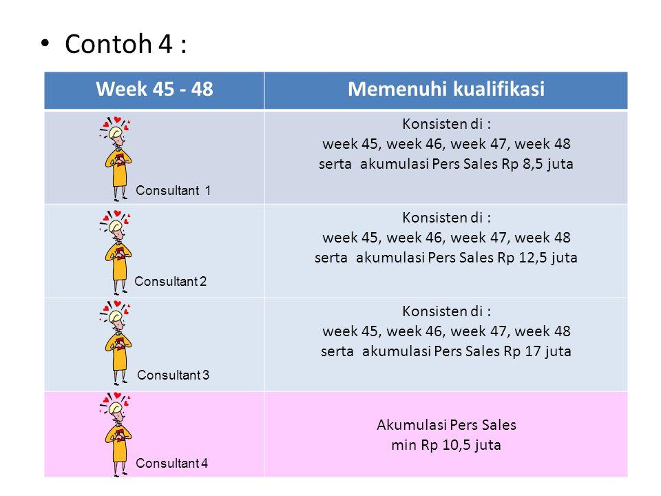Contoh 4 : Week 45 - 48 Memenuhi kualifikasi Konsisten di :
