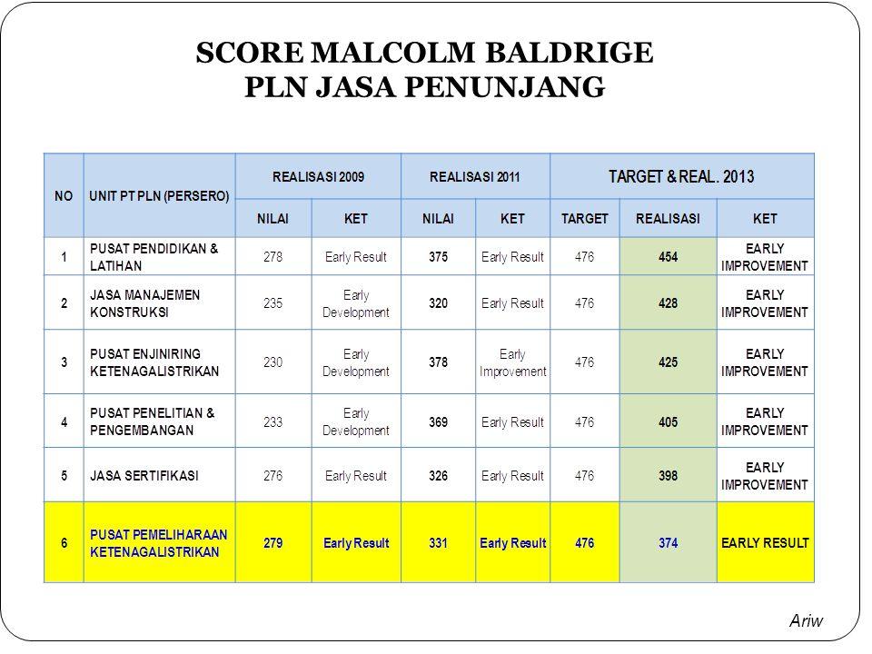 SCORE MALCOLM BALDRIGE