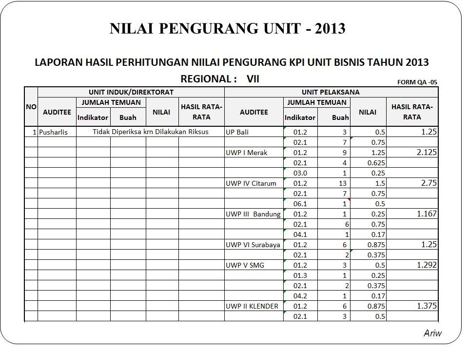 NILAI PENGURANG UNIT - 2013