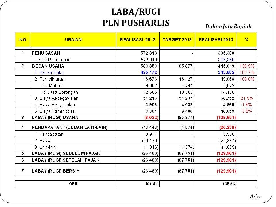 LABA/RUGI PLN PUSHARLIS