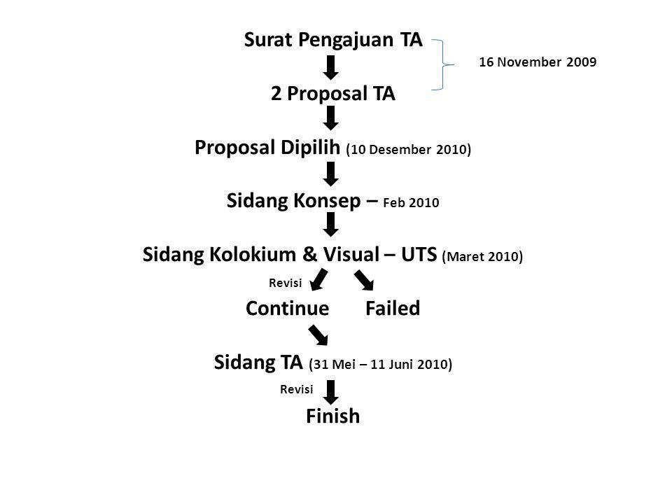 Surat Pengajuan TA 2 Proposal TA Proposal Dipilih (10 Desember 2010) Sidang Konsep – Feb 2010 Sidang Kolokium & Visual – UTS (Maret 2010) Continue Failed Sidang TA (31 Mei – 11 Juni 2010) Finish