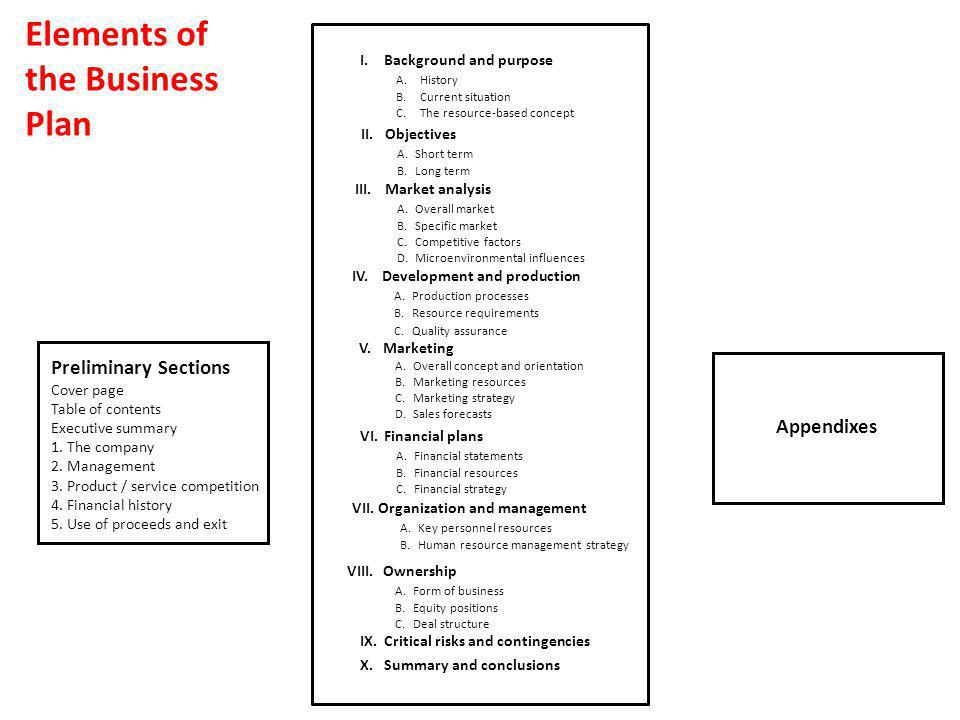 Elements of the Business Plan Preliminary Sections Appendixes